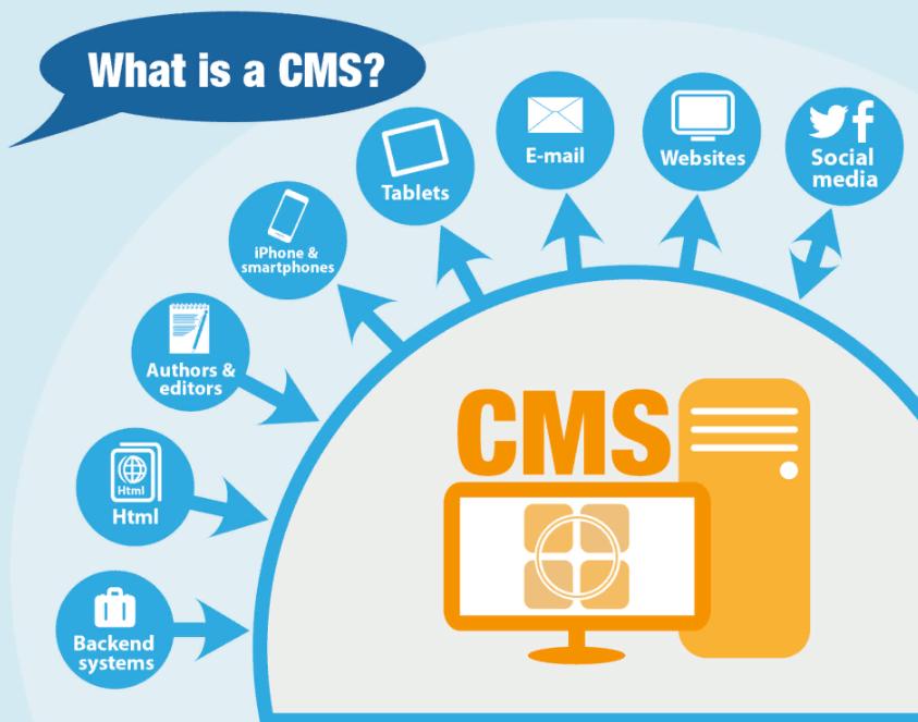 CMS là gì? Các CMS phổ biến hiện nay